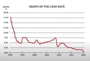 graph of the cash rate