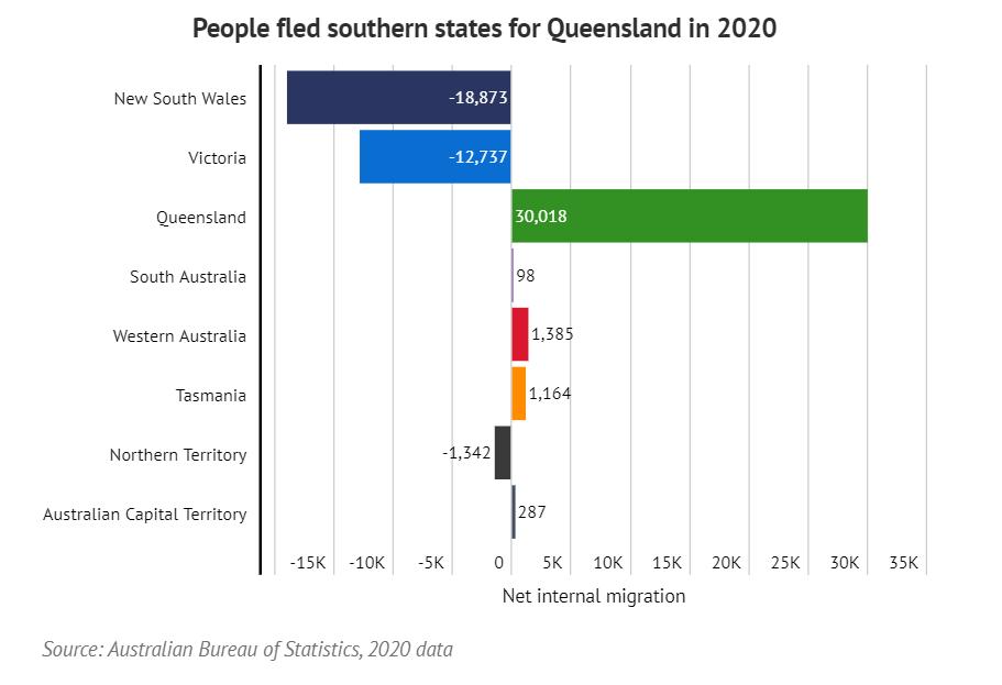 queensland migration influx