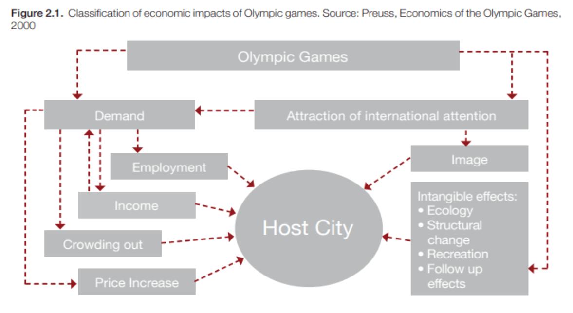 economic impact of olympic games