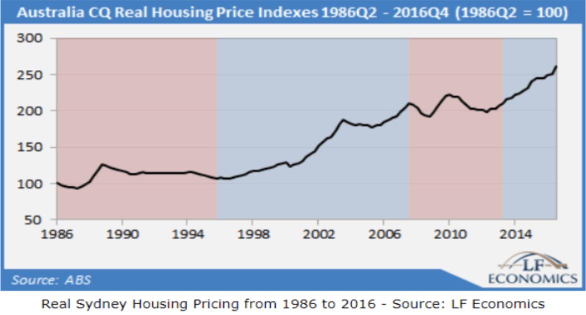 sydney house prices olympics impact