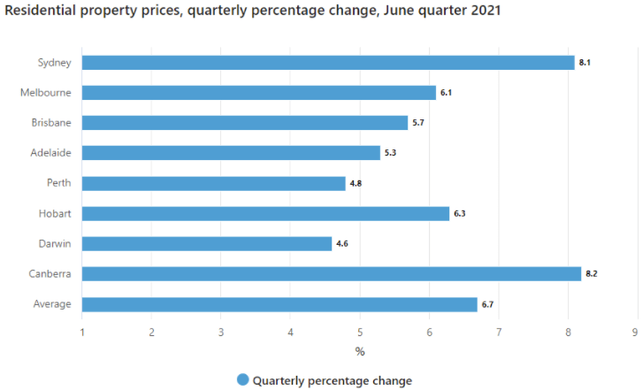 ABS Quarterly growth to June 21