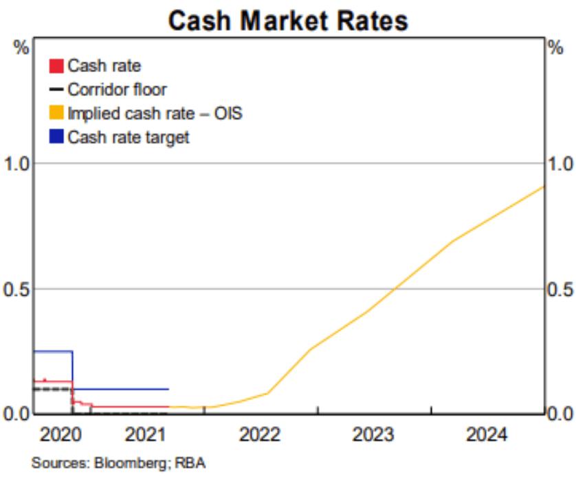 RBA Cash Rate 2021 Large