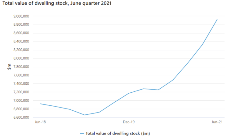 Total Value of Dwelling Stock June 21